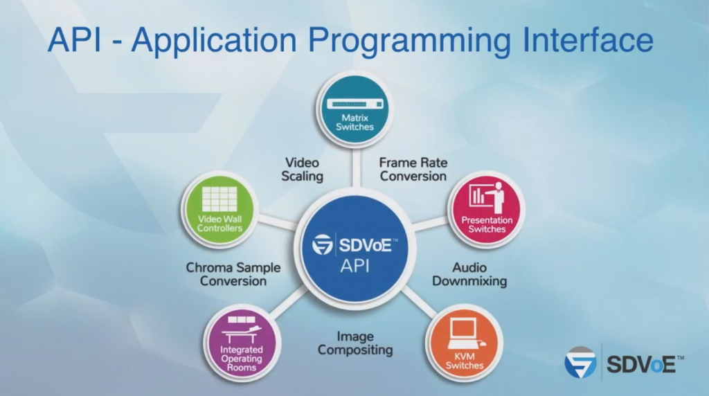 L'API SDVoE (Application Programming Interface)